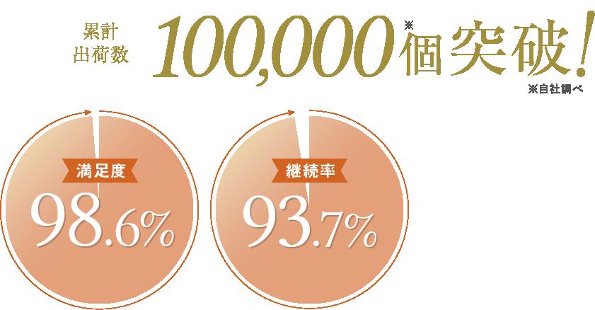 累計出荷数100,000個突破!
